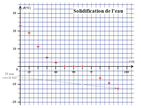 (°C) 30 20 10 0 -10 -20 156090180 t (s) Solidification de leau 25 mm vers le bas