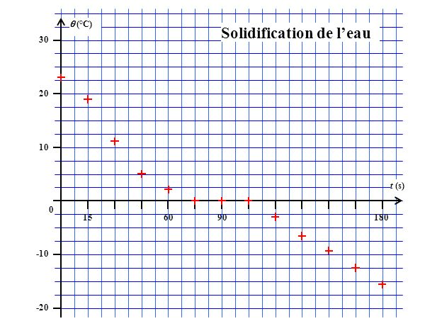 (°C) 30 20 10 0 -10 -20 156090180 t (s) Solidification de leau