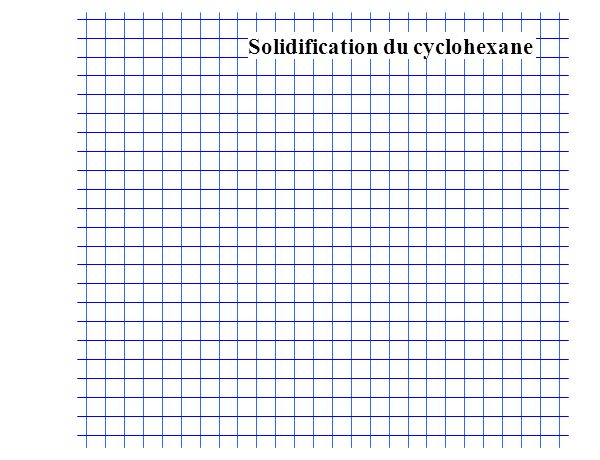 Solidification du cyclohexane