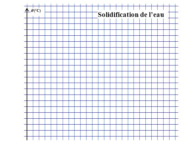 (°C) Solidification de leau