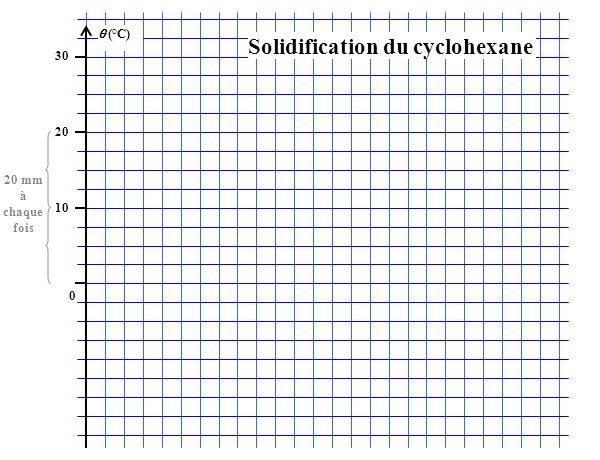 (°C) 30 20 10 0 20 mm à chaque fois Solidification du cyclohexane
