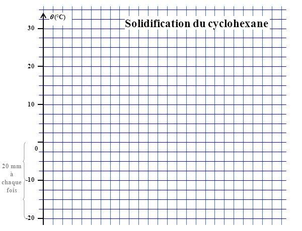 (°C) 30 20 10 0 -10 -20 20 mm à chaque fois Solidification du cyclohexane