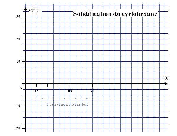 (°C) 30 20 10 0 -10 -20 156090 t (s) 2 carreaux à chaque fois Solidification du cyclohexane