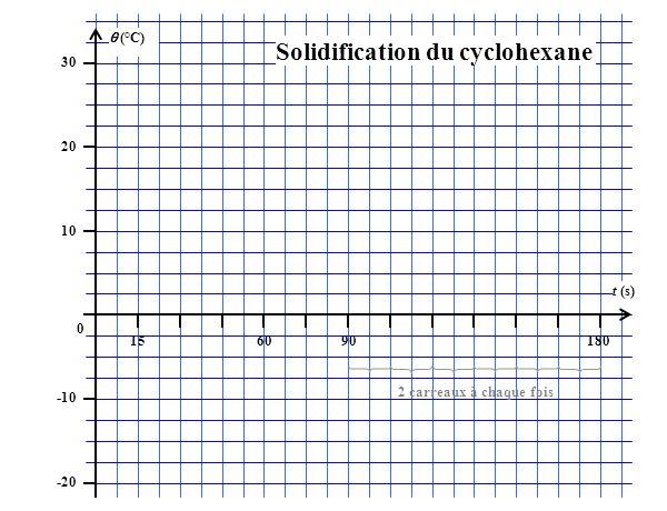(°C) 30 20 10 0 -10 -20 156090180 t (s) 2 carreaux à chaque fois Solidification du cyclohexane
