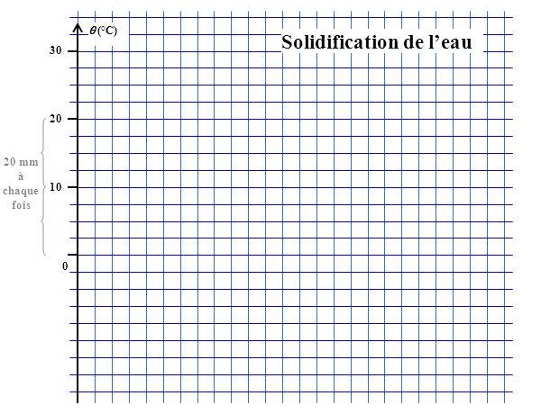 (°C) 30 20 10 0 Solidification de leau 20 mm à chaque fois