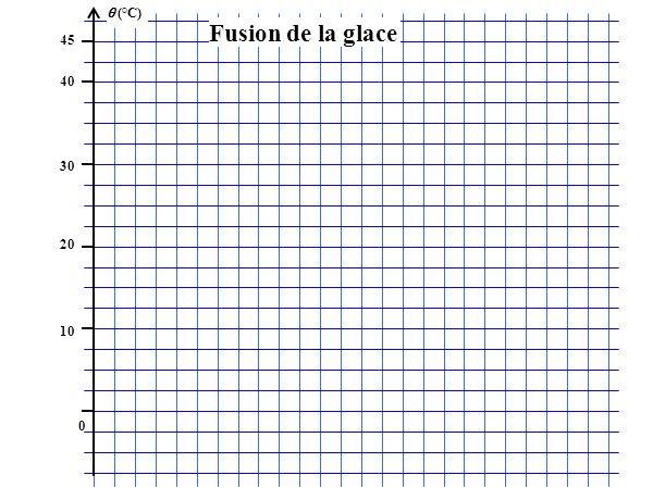 (°C) 45 40 30 20 10 0 Fusion de la glace