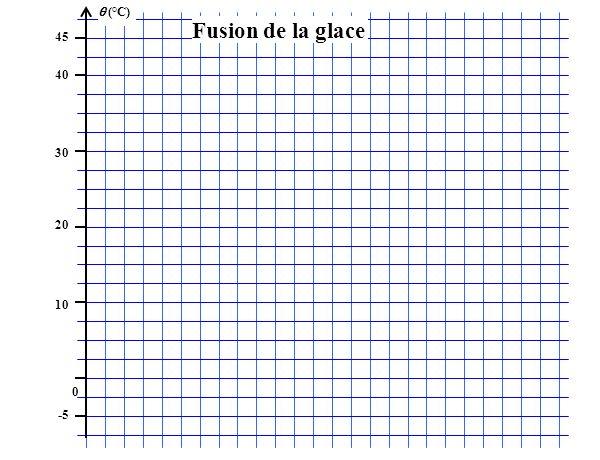 (°C) 45 40 30 20 10 0 -5 Fusion de la glace