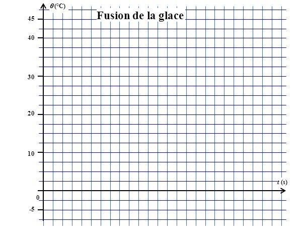 (°C) 45 t (s) 40 30 20 10 0 -5 Fusion de la glace