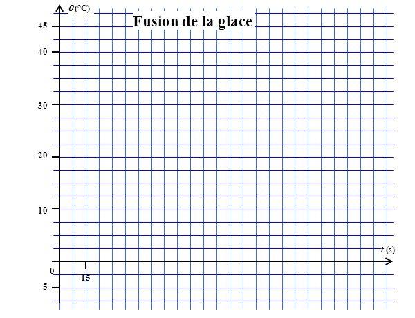 (°C) 45 15 t (s) 40 30 20 10 0 -5 Fusion de la glace