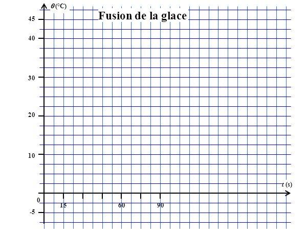 (°C) 45 156090 t (s) 40 30 20 10 0 -5 Fusion de la glace