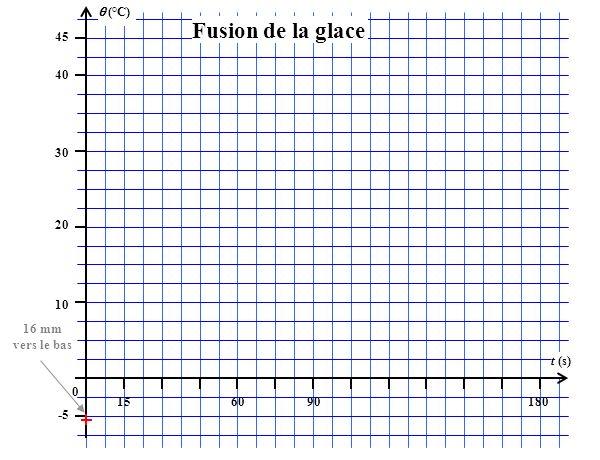 (°C) 45 156090180 t (s) 40 30 20 10 0 -5 Fusion de la glace 16 mm vers le bas