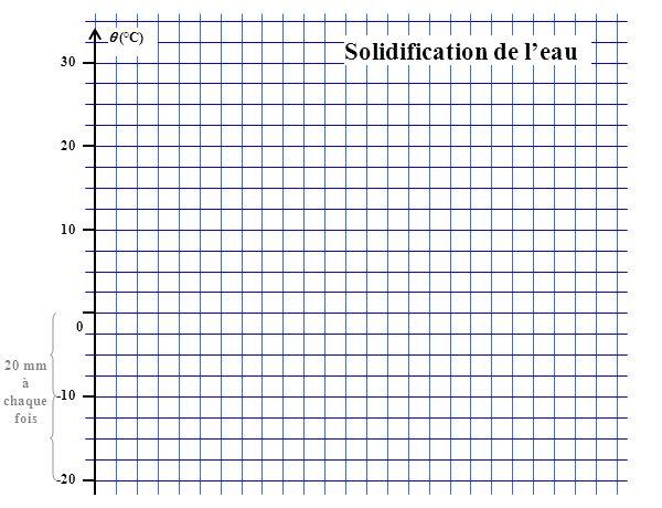 (°C) 30 20 10 0 -10 -20 Solidification de leau 20 mm à chaque fois