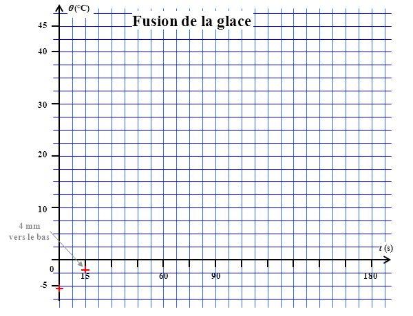 (°C) 45 156090180 t (s) 40 30 20 10 0 -5 Fusion de la glace 4 mm vers le bas