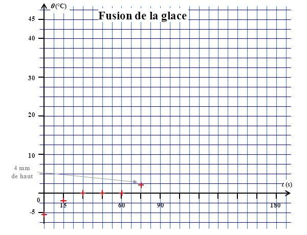 (°C) 45 156090180 t (s) 40 30 20 10 0 -5 Fusion de la glace 4 mm de haut