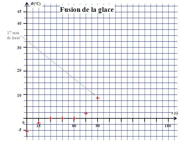 (°C) 45 156090180 t (s) 40 30 20 10 0 -5 Fusion de la glace 17 mm de haut