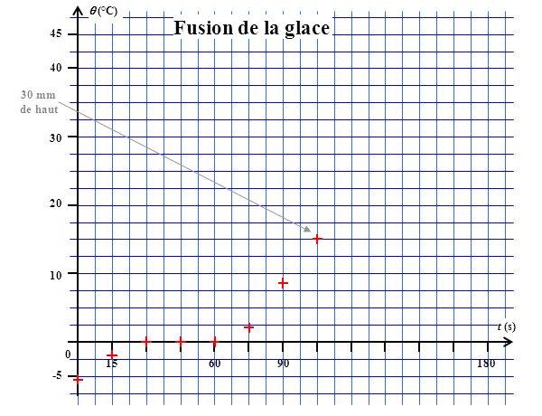 (°C) 45 156090180 t (s) 40 30 20 10 0 -5 Fusion de la glace 30 mm de haut