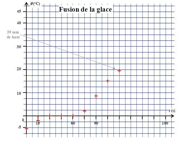 (°C) 45 156090180 t (s) 40 30 20 10 0 -5 Fusion de la glace 39 mm de haut