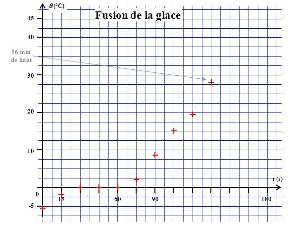 (°C) 45 156090180 t (s) 40 30 20 10 0 -5 Fusion de la glace 56 mm de haut