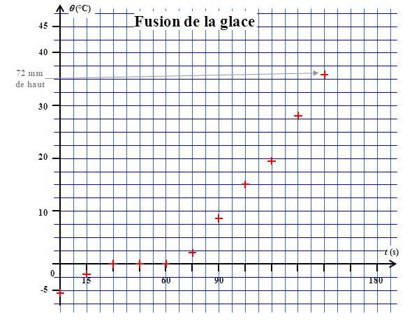 (°C) 45 156090180 t (s) 40 30 20 10 0 -5 Fusion de la glace 72 mm de haut
