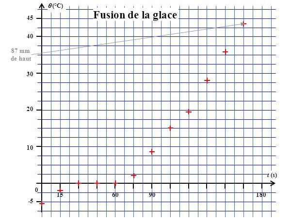 (°C) 45 156090180 t (s) 40 30 20 10 0 -5 Fusion de la glace 87 mm de haut
