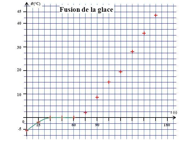 (°C) 45 156090180 t (s) 40 30 20 10 0 -5 Fusion de la glace