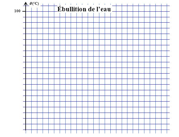 (°C) 100 Ébullition de leau