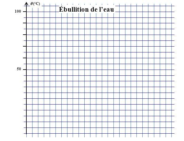 (°C) 100 50 Ébullition de leau