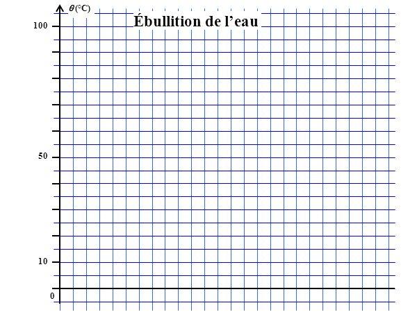(°C) 100 50 10 0 Ébullition de leau