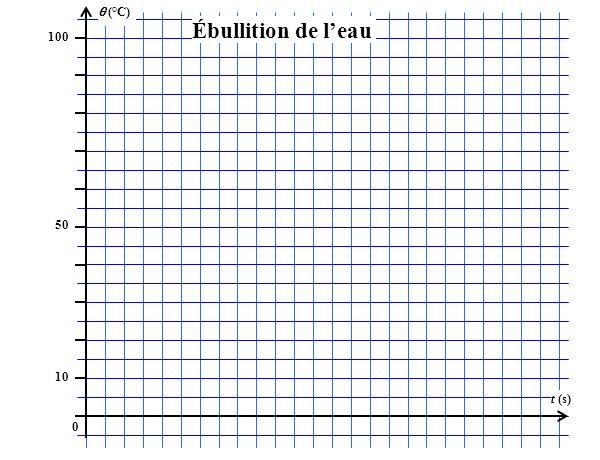 (°C) 100 t (s) 50 10 0 Ébullition de leau