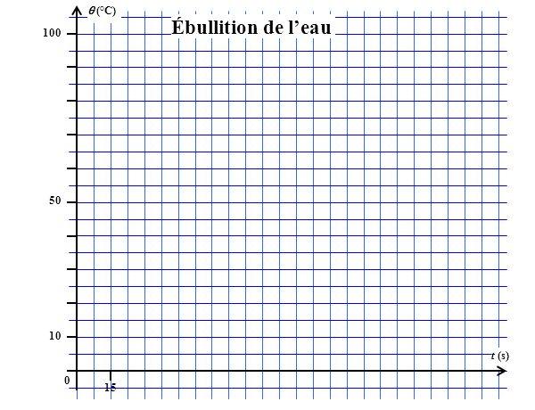(°C) 100 15 t (s) 50 10 0 Ébullition de leau