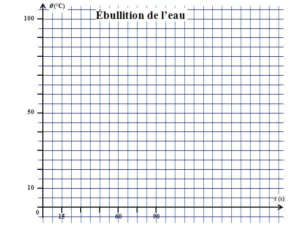 (°C) 100 156090 t (s) 50 10 0 Ébullition de leau