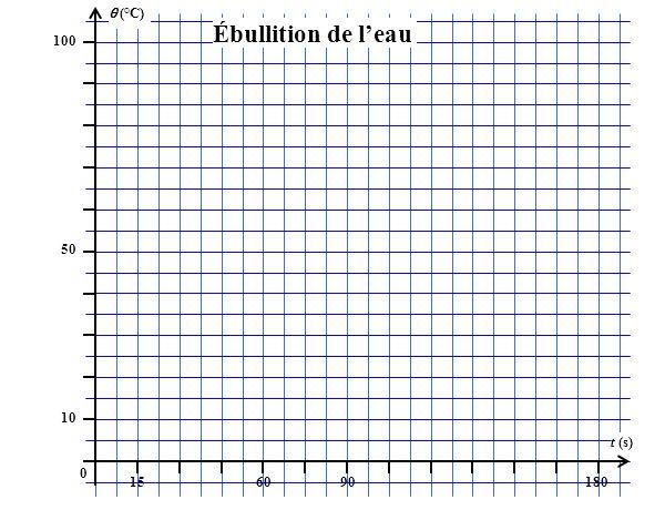 (°C) 100 156090180 t (s) 50 10 0 Ébullition de leau