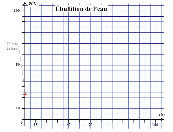 (°C) 100 156090180 t (s) 50 10 0 Ébullition de leau 23 mm de haut
