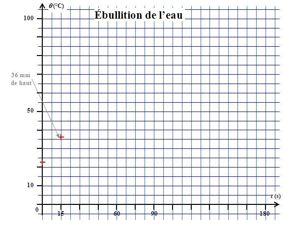 (°C) 100 156090180 t (s) 50 10 0 Ébullition de leau 36 mm de haut