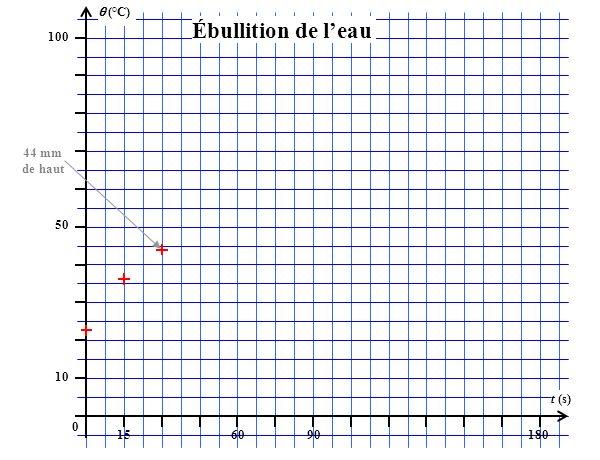 (°C) 100 156090180 t (s) 50 10 0 Ébullition de leau 44 mm de haut