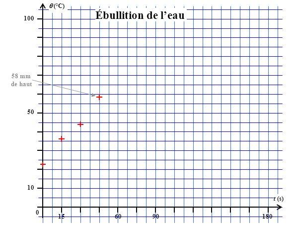 (°C) 100 156090180 t (s) 50 10 0 Ébullition de leau 58 mm de haut