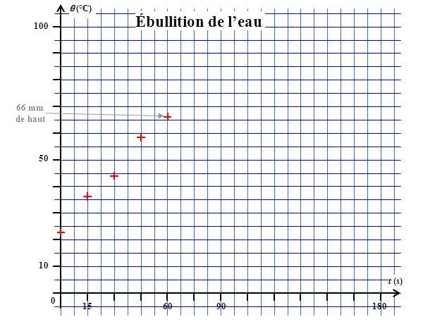 (°C) 100 156090180 t (s) 50 10 0 Ébullition de leau 66 mm de haut