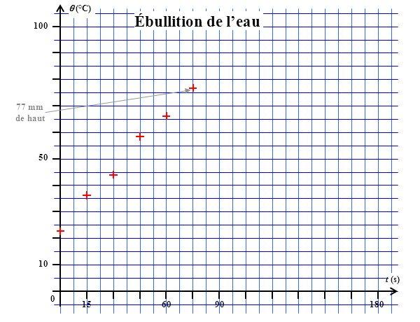 (°C) 100 156090180 t (s) 50 10 0 Ébullition de leau 77 mm de haut