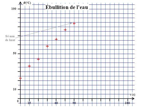 (°C) 100 156090180 t (s) 50 10 0 Ébullition de leau 84 mm de haut