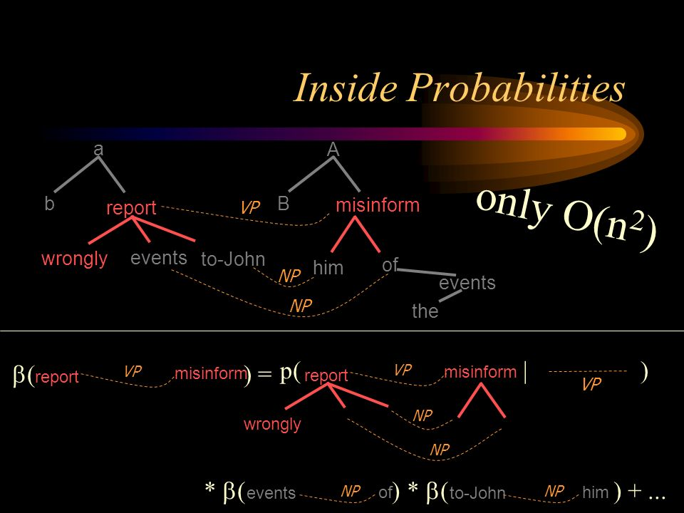 Inside Probabilities the a b A B events of misinform wrongly report to-John events him VP NP ( ) =...