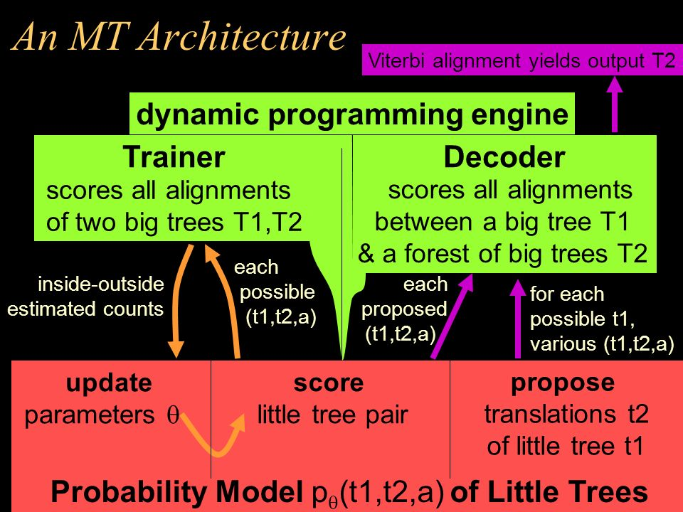 An MT Architecture Viterbi alignment yields output T2 dynamic programming engine Probability Model p (t1,t2,a) of Little Trees score little tree pair propose translations t2 of little tree t1 each possible (t1,t2,a) inside-outside estimated counts update parameters for each possible t1, various (t1,t2,a) each proposed (t1,t2,a) DecoderTrainer scores all alignments of two big trees T1,T2 scores all alignments between a big tree T1 & a forest of big trees T2