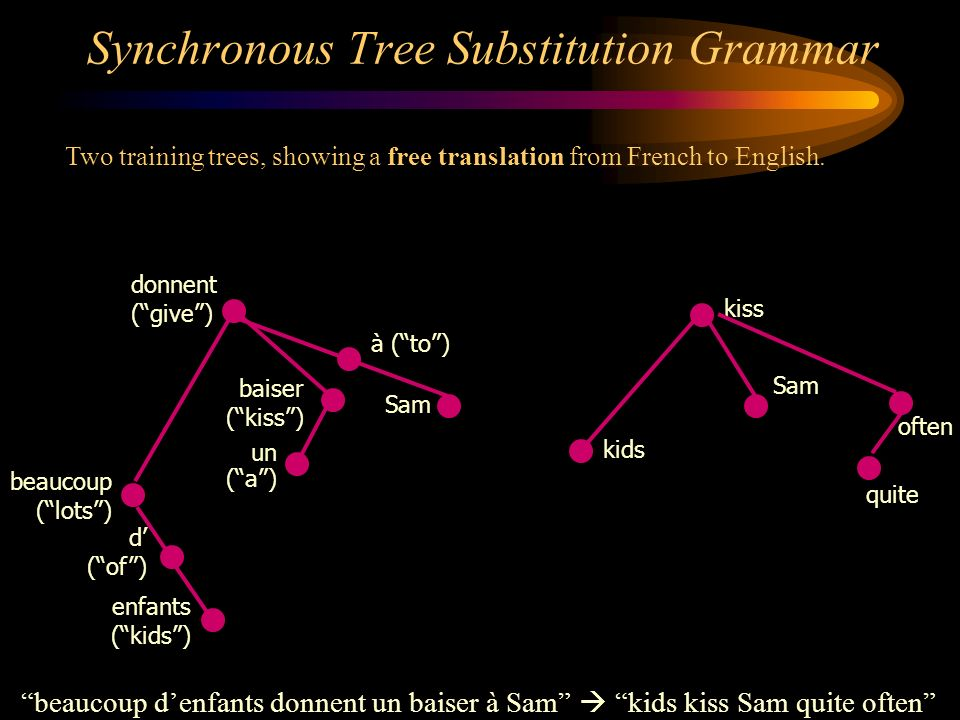 Two training trees, showing a free translation from French to English. Synchronous Tree Substitution Grammar enfants (kids) d (of) beaucoup (lots) Sam