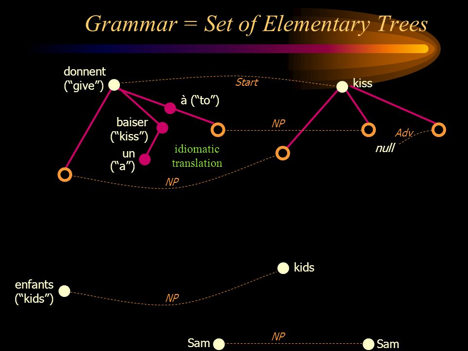 Sam NP Grammar = Set of Elementary Trees kiss donnent (give) baiser (kiss) un (a) à (to) Start NP null Adv idiomatic translation enfants (kids) kids N