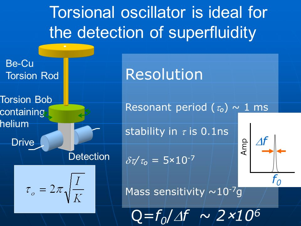 Torsional oscillator is ideal for the detection of superfluidity Be-Cu Torsion Rod Torsion Bob containing helium Drive Detection Q=f 0 /f ~ 2×10 6 Res