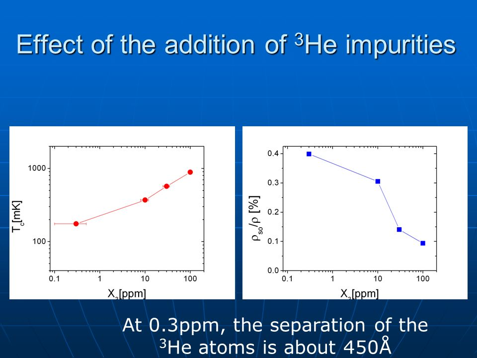Effect of the addition of 3 He impurities At 0.3ppm, the separation of the 3 He atoms is about 450Å