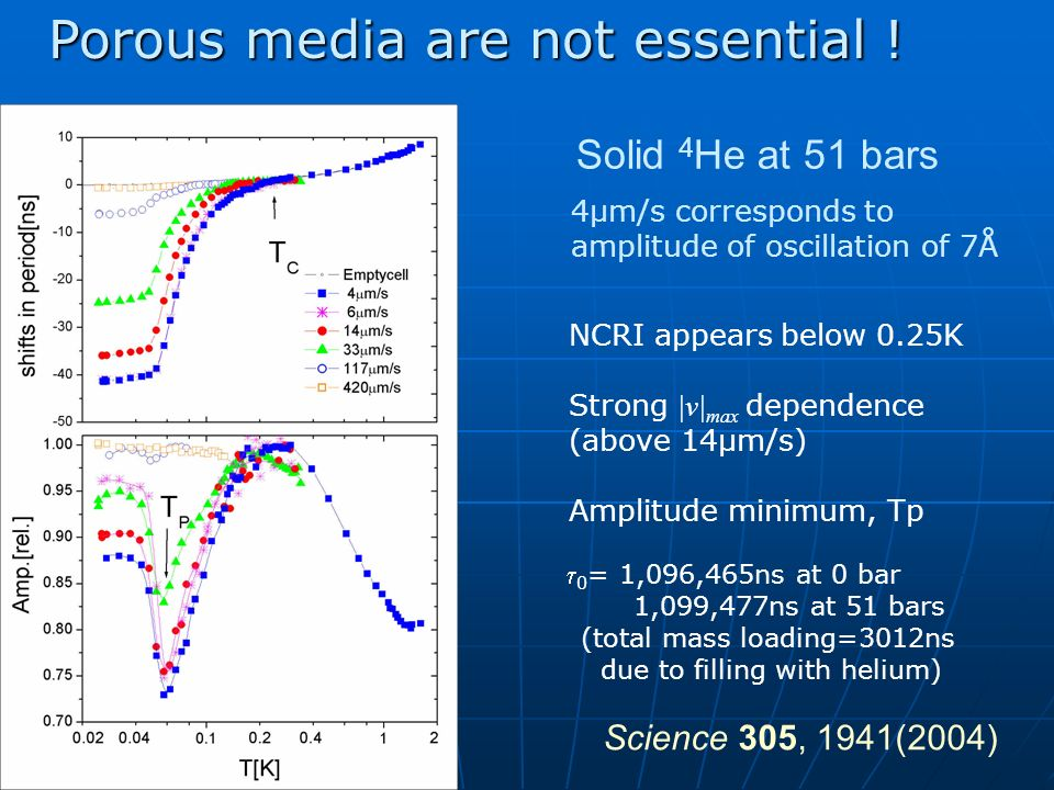 Solid 4 He at 51 bars NCRI appears below 0.25K Strong |v| max dependence (above 14µm/s) Amplitude minimum, Tp 0 = 1,096,465ns at 0 bar 1,099,477ns at