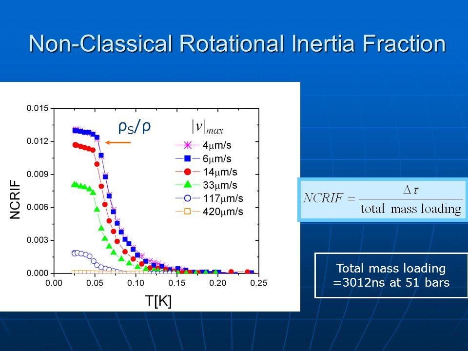 Total mass loading =3012ns at 51 bars ρS/ρρS/ρ |v| max Non-Classical Rotational Inertia Fraction