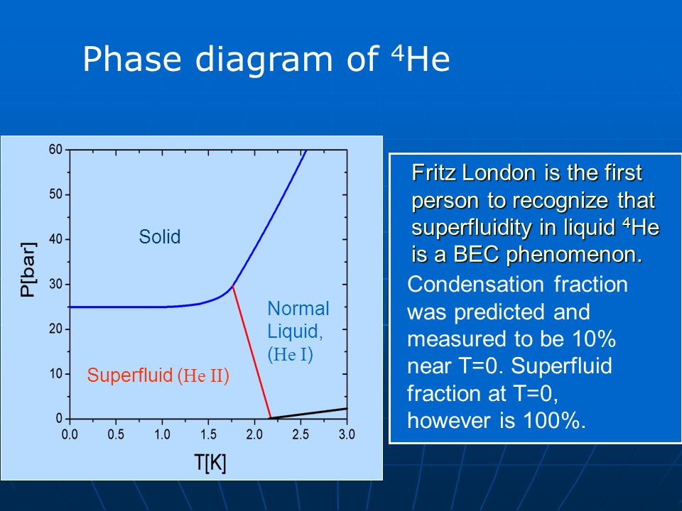 Phase Diagram of 4 He