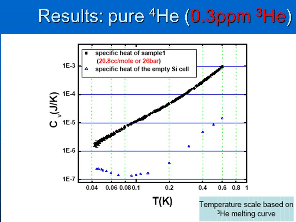 Results: pure 4 He (0.3ppm 3 He)