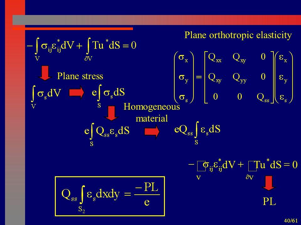 40/61 Plane stress Plane orthotropic elasticity Homogeneous material 0dSTudV V * V * ij